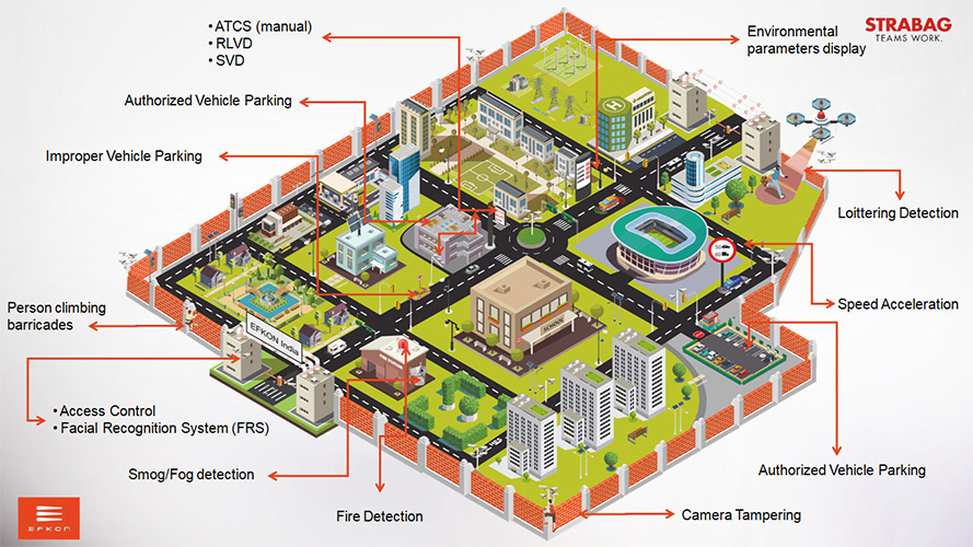 Smart Township Infographic